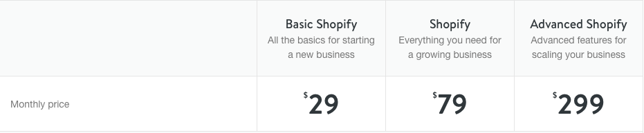 Shopify Review Pricing
