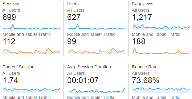 Building a website with analytics